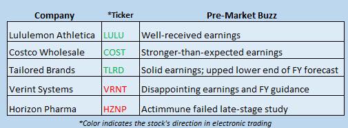 Buzz Stocks Dec 8