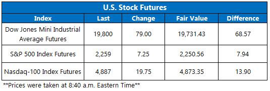 Dow futures Dec 13