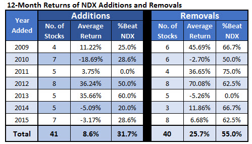 12-month Returns NDX Additions and Removals Dec 20