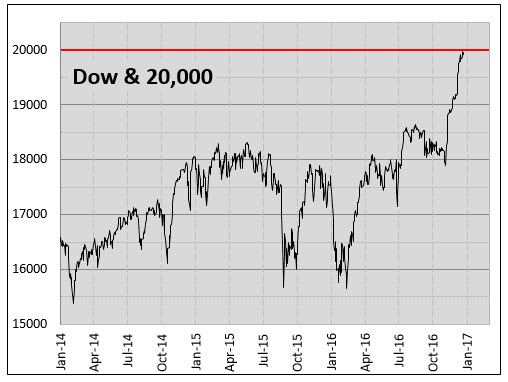 Daily Chart of Dow December 27