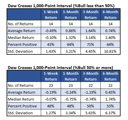 dow returns after 1000 point interval with II bulls