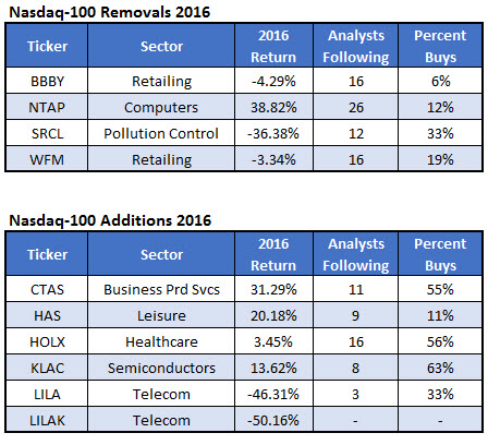 NDX Additions and Removals 2016 Dec 20