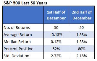 SPX December Halves Dec 13