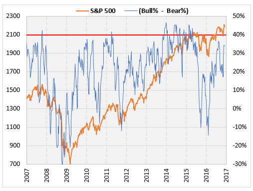SPX Investors Intelligence Dec 6