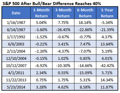 SPX Last 10 Occurances Bull Bear Difference Dec 6