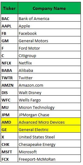 Most Active Options Dec 12