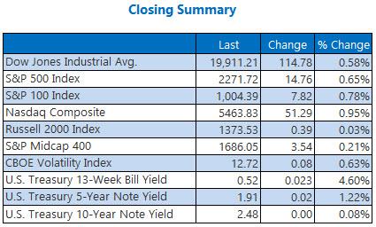 indexes closing summary dec 13
