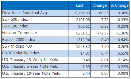 Indexes closing summary December 1