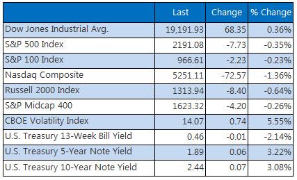 Indexes closing summary December 1