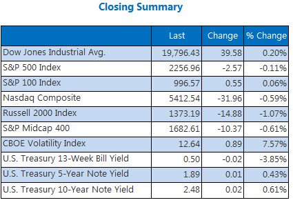 Indexes closing summary December 12