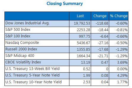 Indexes closing summary December 14