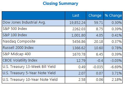 Indexes closing summary December 15