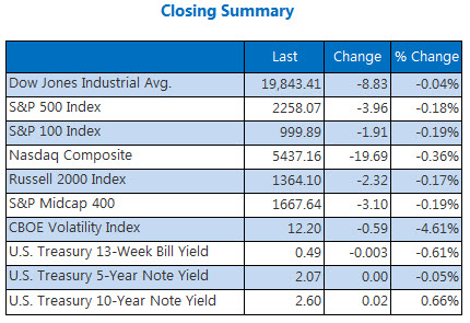 Indexes closing summary December 16
