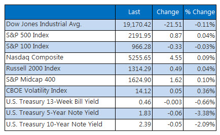 Indexes closing summary December 2