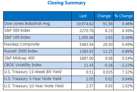 Indexes closing summary December 20