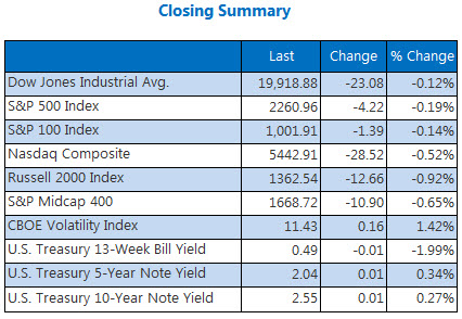 Indexes closing summary december 22