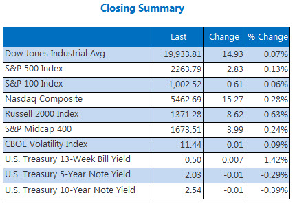 indexes closing summary december 23