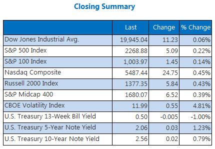 Indexes closing summary December 27