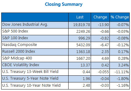 Indexes closing summary December 29