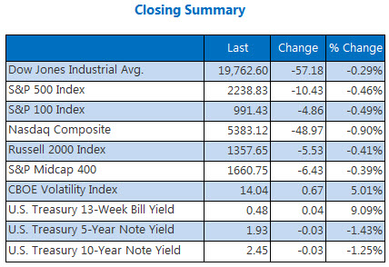 Indexes closing summary December 30