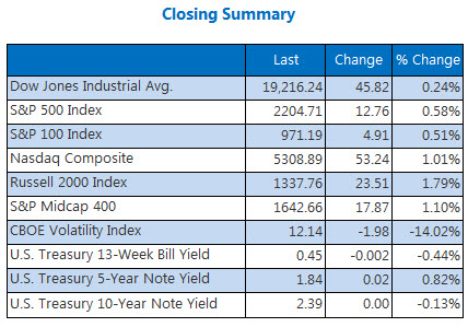 Indexes closing summary December 5