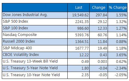indexes closing summary december 7