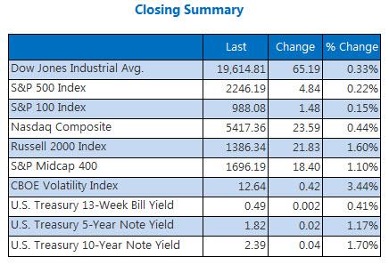 Indexes closing summary December 8
