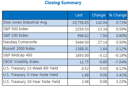 Indexes closing summary December 9