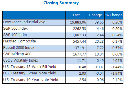 Indexes summary December 19