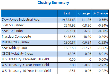 Indexes summary December 28