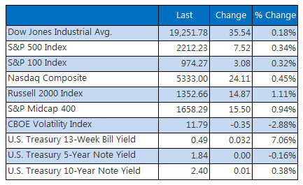 Indexes summary December 6