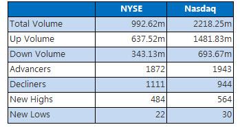 Nyse and Nasdaq closing stats December 8