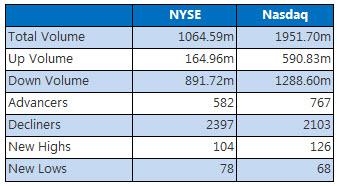 NYSE and Nasdaq December 14
