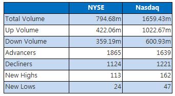 NYSE and Nasdaq December 19