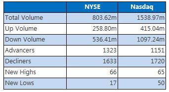 NYSE and Nasdaq December 30