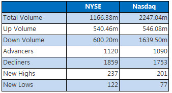 NYSE and Nasdaq stats December 1