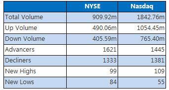 NYSE and Nasdaq stats December 2