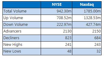 NYSE and Nasdaq stats December 5