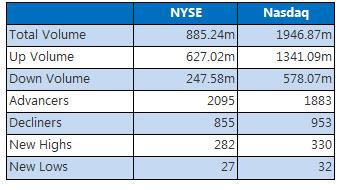 NYSE and Nasdaq stats December 6