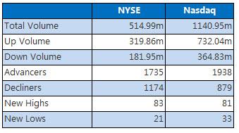 nyse nasdaq stats December 23