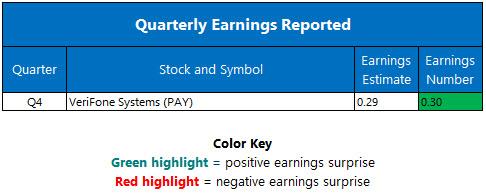 quarterly earnings dec 13