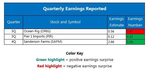 Quarterly earnings December 15
