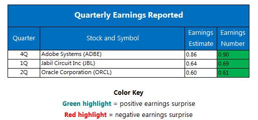 Quarterly earnings December 16