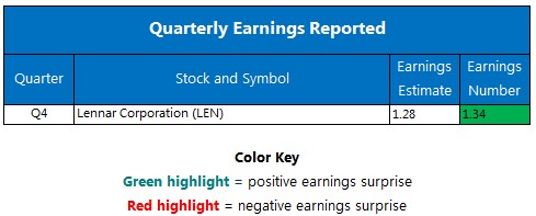 Quarterly Earnings December 19