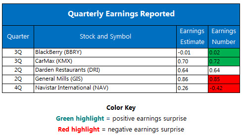 Quarterly earnings December 20