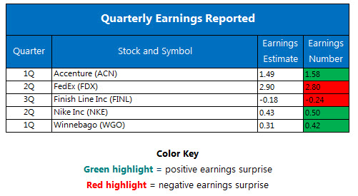 Quarterly earnings December 21