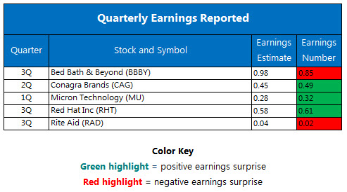 quarterly earnings december 22