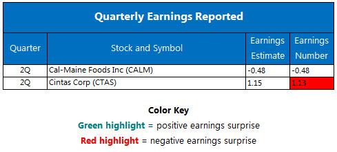 Quarterly earnings December 23
