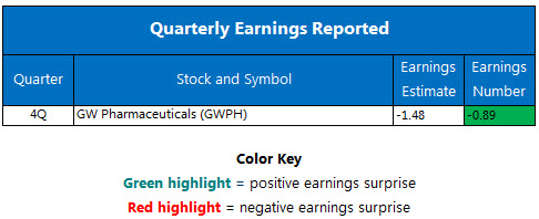 Quarterly earnings December 5