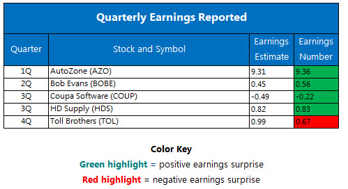 Quarterly earnings December 6